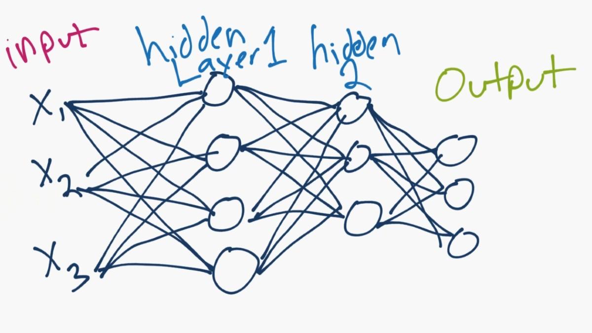 5-bibliotecas-para-desarrollar-proyectos-en-redes-neuronales-con-python