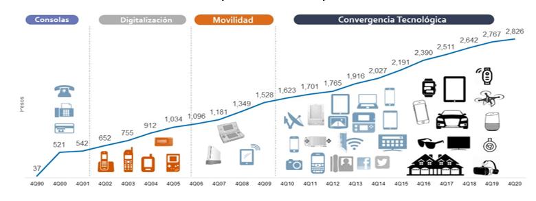 Mexicanos gastarán más dinero en tecnología que nunca